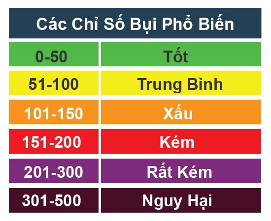 Bảng chỉ số bụi tiêu chuẩn để đánh giá mức độ ô nhiễm không khí